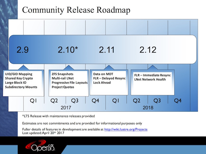 CommunityReleaseRoadmap