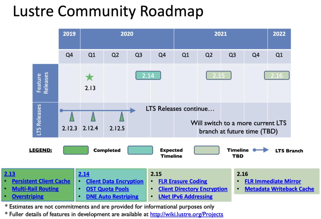 lustre_community_release_roadmap_v15